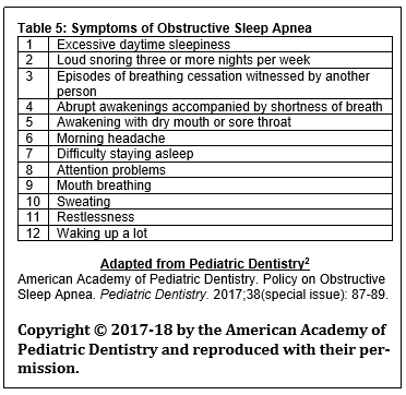 Review Article, Issue 5 4 - American Academy of Dental Sleep Medicine